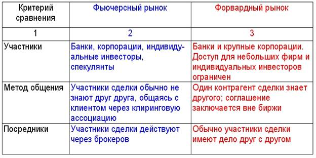 Форвардный И Фьючерсный Контракт Опцион