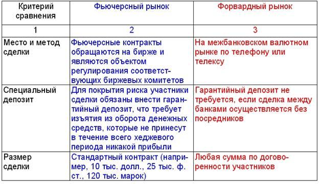 Разница Между Опционом И